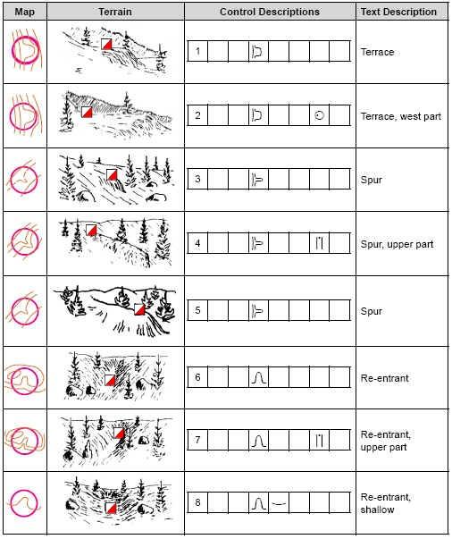 control descriptions and map symbols explained